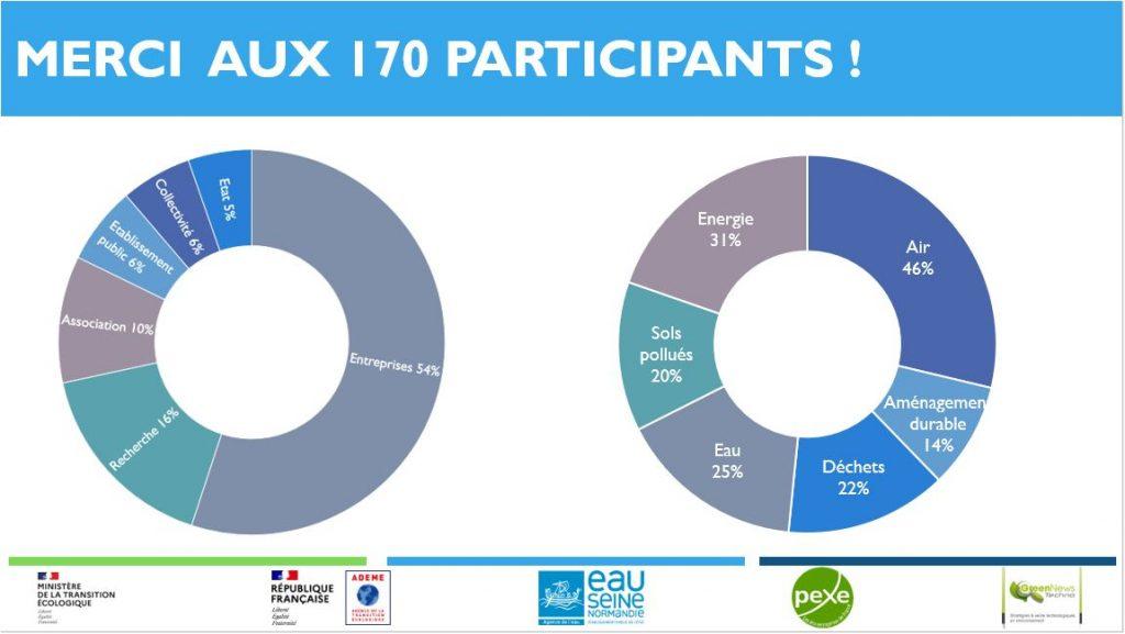 170 participants étaient présents virtuellement ou en présentiel à la matinée Ecotech Santé Environnement